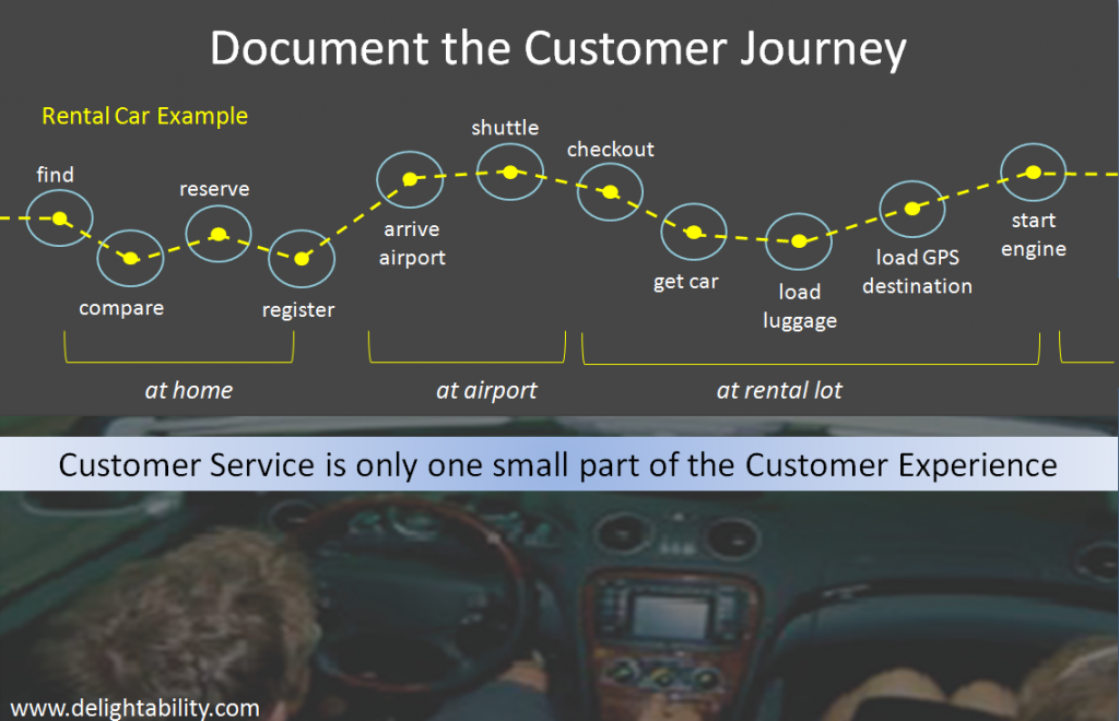 Rental Car Customer Experience Journey More than Customer Service