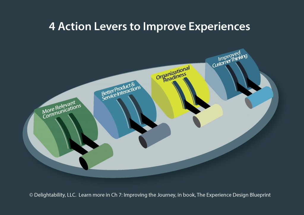 image of 4 Action Levers to Improve Experiences - from Delightability and book The Experience Design Blueprint