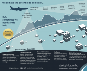 image showing Delightability strategy and design capabilities - Greg Olson 206 356 8811