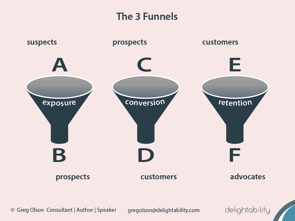Marketing Funnels - More than one