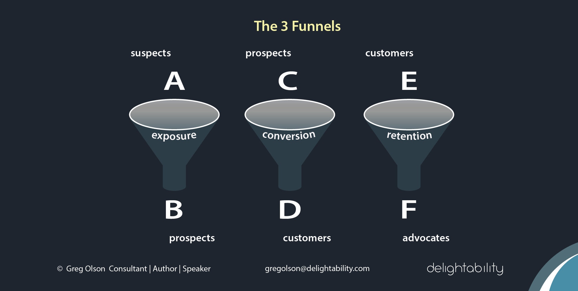 image of The-3-Funnels-Diagnostic-Delightability-by consultant and author Gregory-Olson
