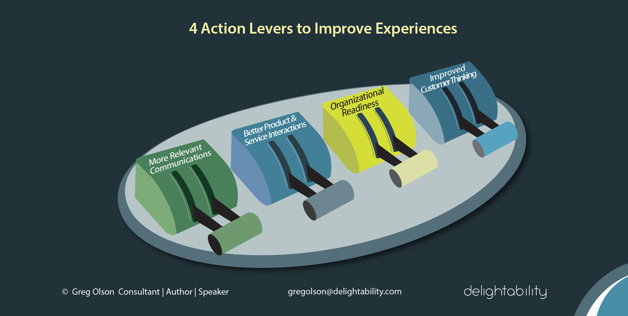 image of 4 Action Levers from Gregory Olsons book The Experience Design Blueprint