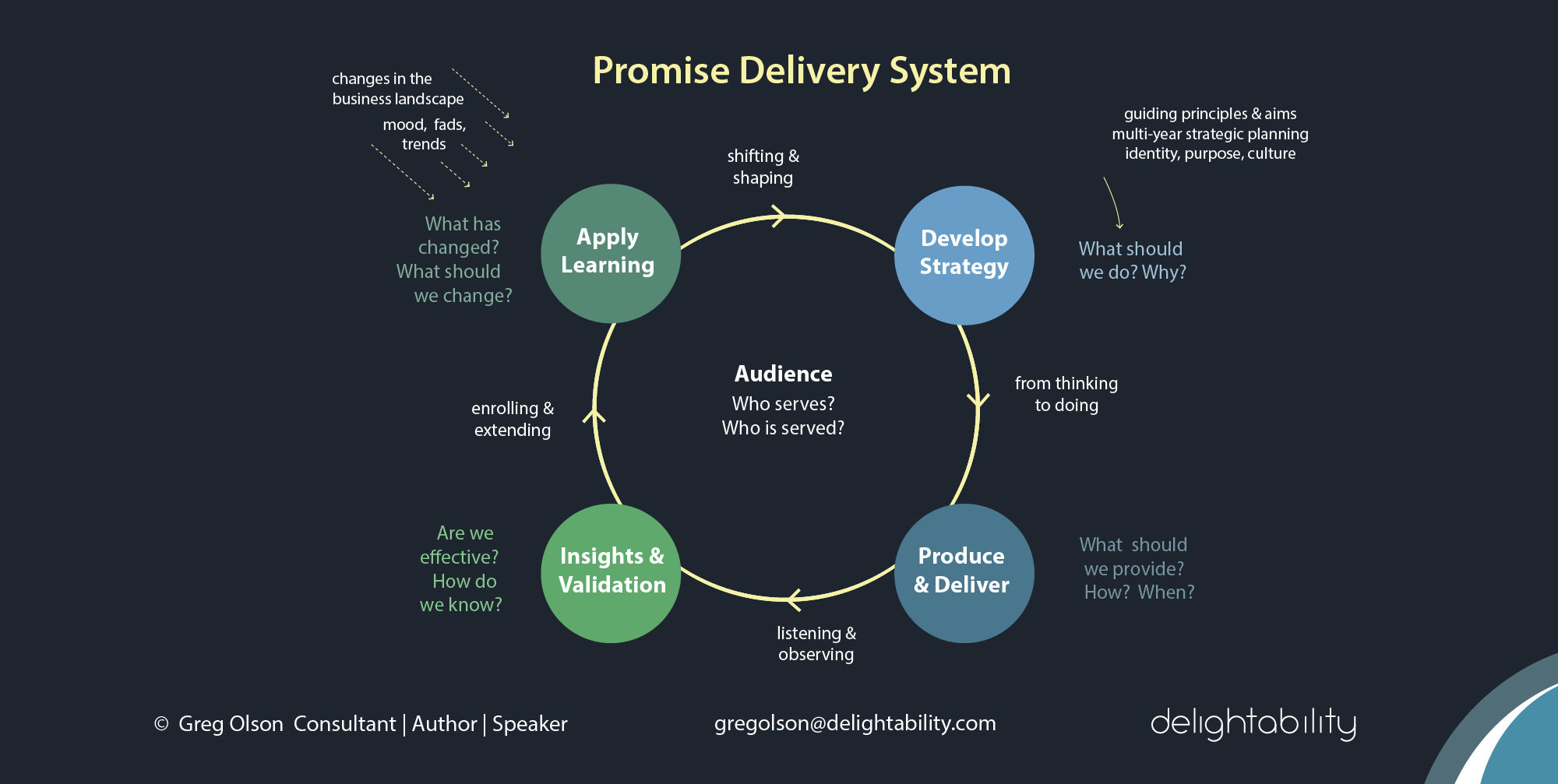 image of Promise Delivery System from Gregory Olson - delightability consultant and author of The Experience Design Blueprint