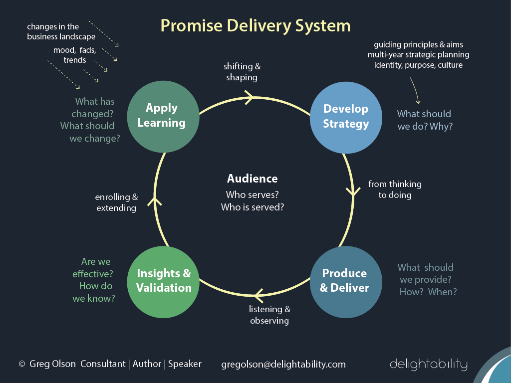image of Promise Delivery System from author and consultant Gregory Olson - delightability