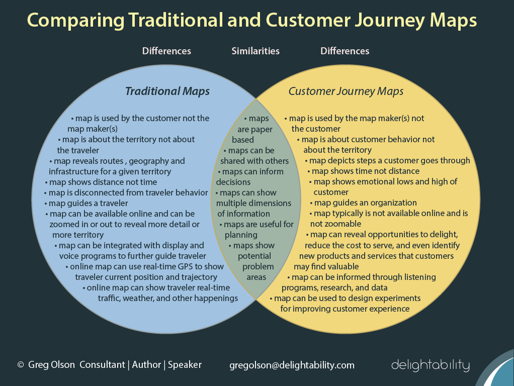 image of Venn Diagram Comparing Traditional Maps with Customer Journey Maps - Gregory Olson - Delightability