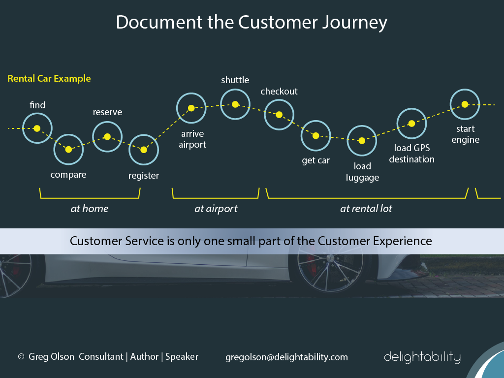 image of Rental Car Journey Map Example from Delightability and Gregory Olson author of The Experience Design Blueprint