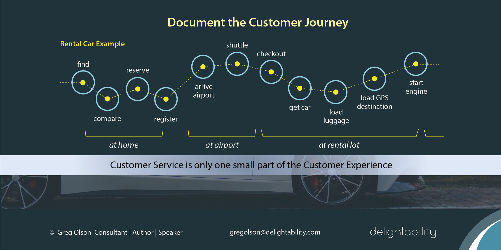 image of customer journey map - car rental example - from Delightability and The Experience Design Blueprint
